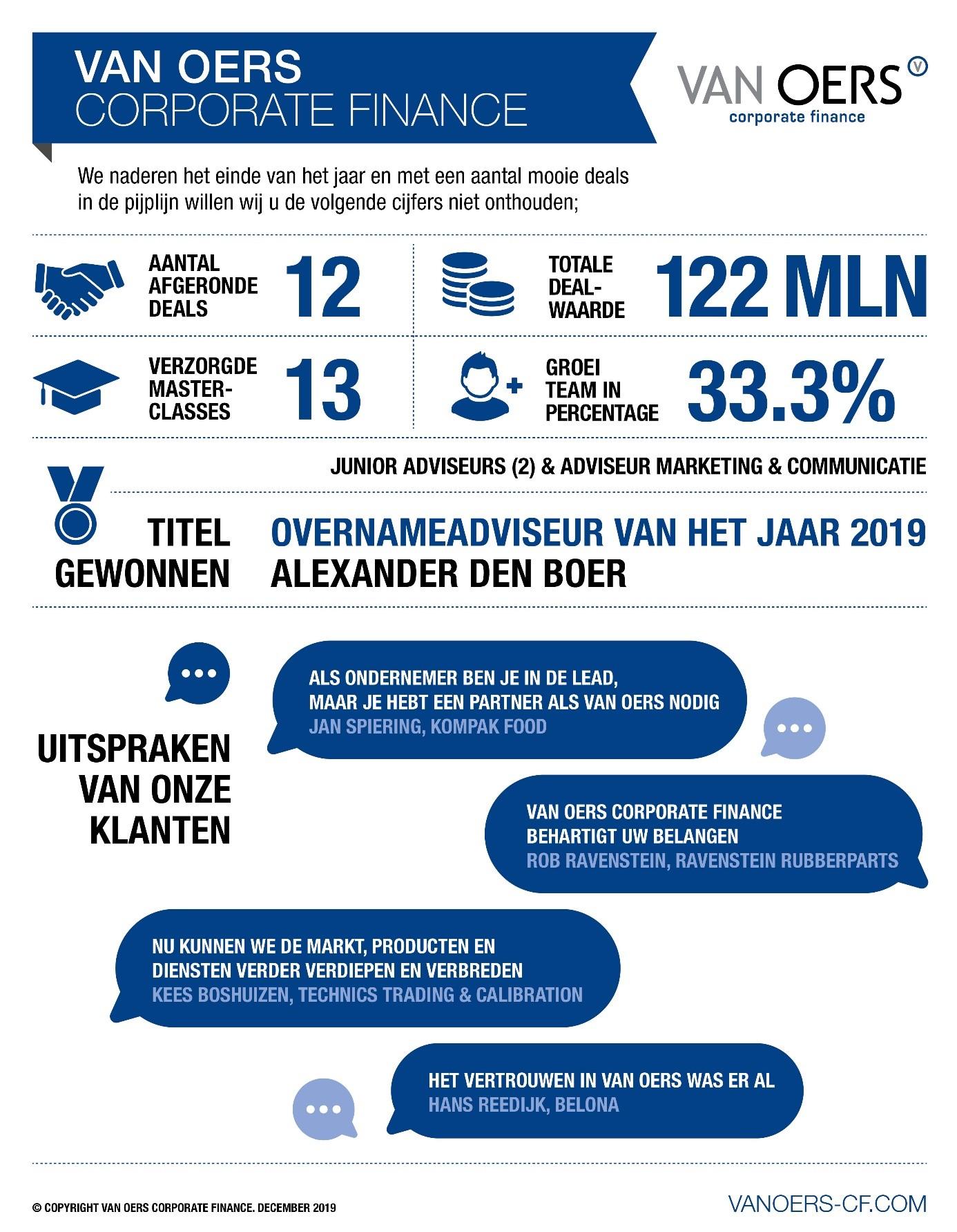 Van Oers Corporate Finance blikt terug op 2019